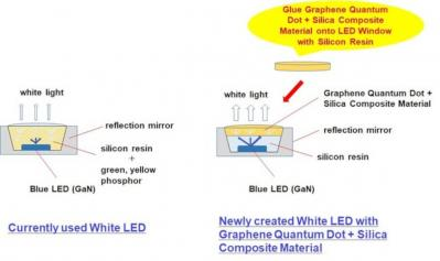 Green Science Alliance graphene QD + silica composite for white LED